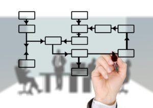 Управление рабочими процессами компании